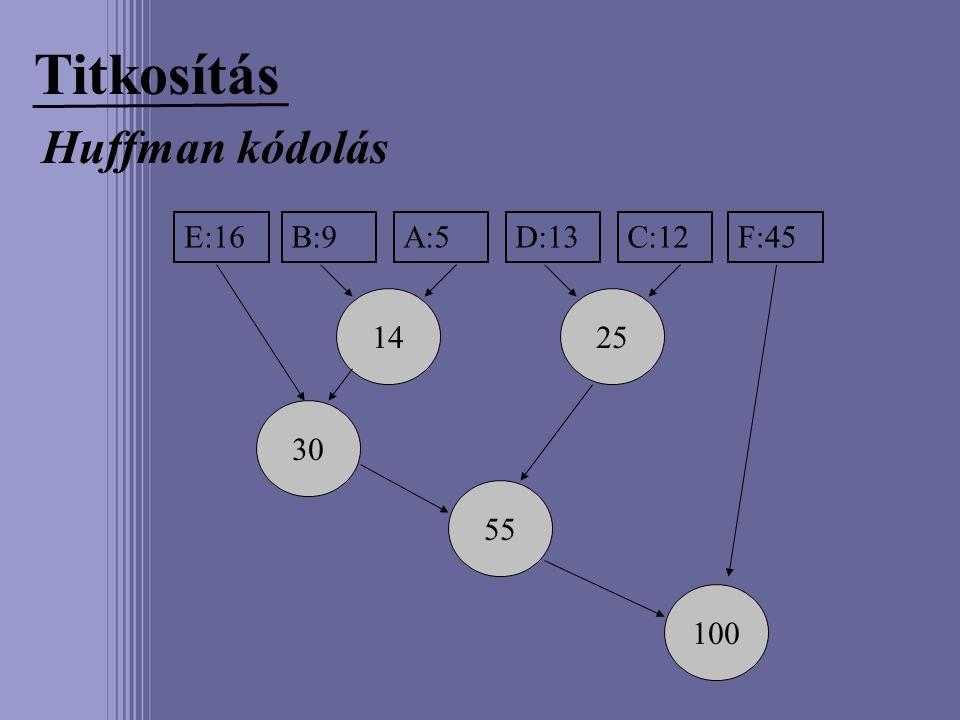 Titkosítás Huffman kódolás E:16B:9A:5D:13C:12F:45 1425 30 55 100