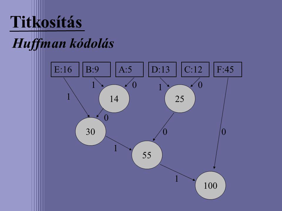Titkosítás Huffman kódolás E:16B:9A:5D:13C:12F:45 1425 30 55 100 00 00 0 1 1 1 1 1