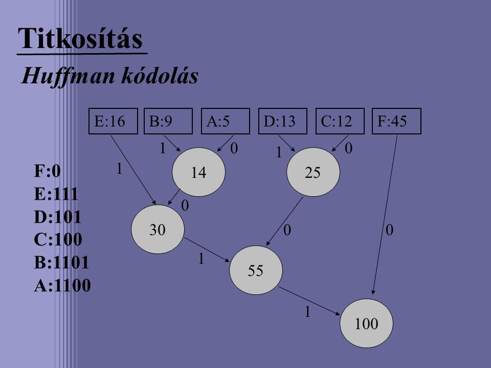Titkosítás Huffman kódolás E:16B:9A:5D:13C:12F:45 1425 30 55 100 00 00 0 1 1 1 1 1 F:0 E:111 D:101 C:100 B:1101 A:1100