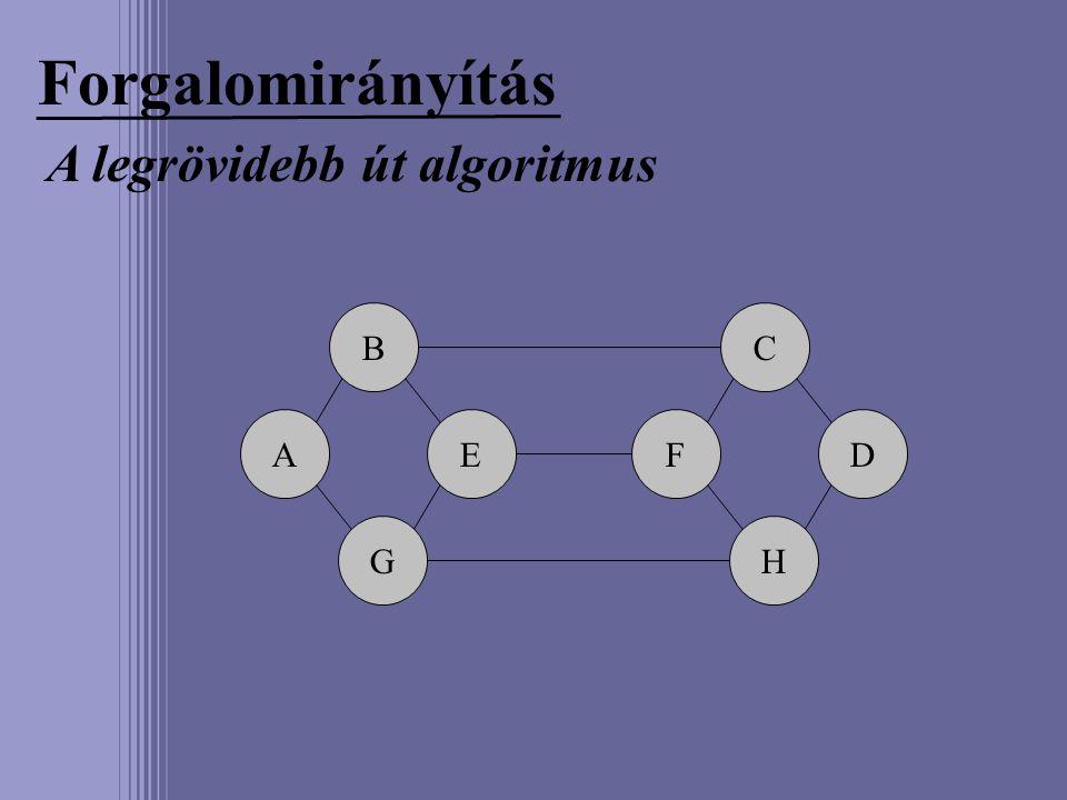 Forgalomirányítás A legrövidebb út algoritmus A B G EF C H D