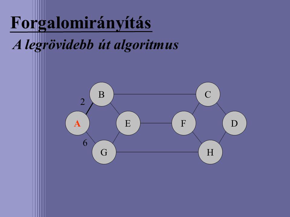 Forgalomirányítás A legrövidebb út algoritmus A B G EF C H D 2 6