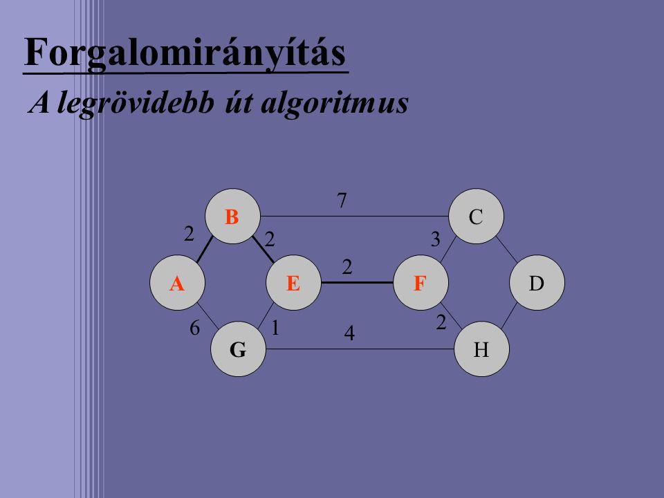 Forgalomirányítás A legrövidebb út algoritmus A B G EF C H D 2 6 7 2 2 1 4 3 2