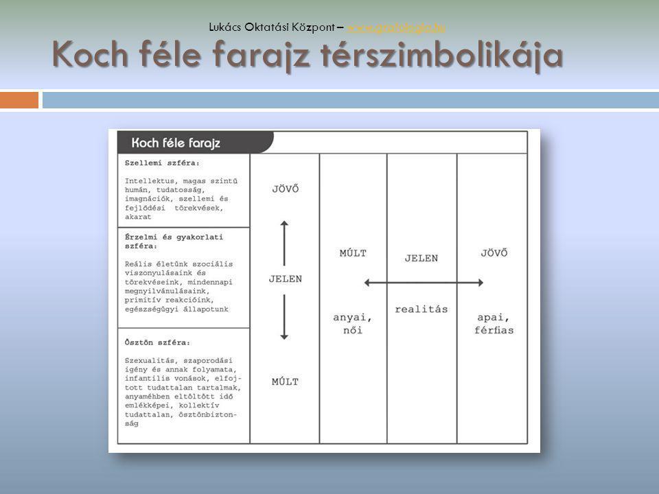 Koch féle farajz térszimbolikája Lukács Oktatási Központ – www.grafologia.huwww.grafologia.hu