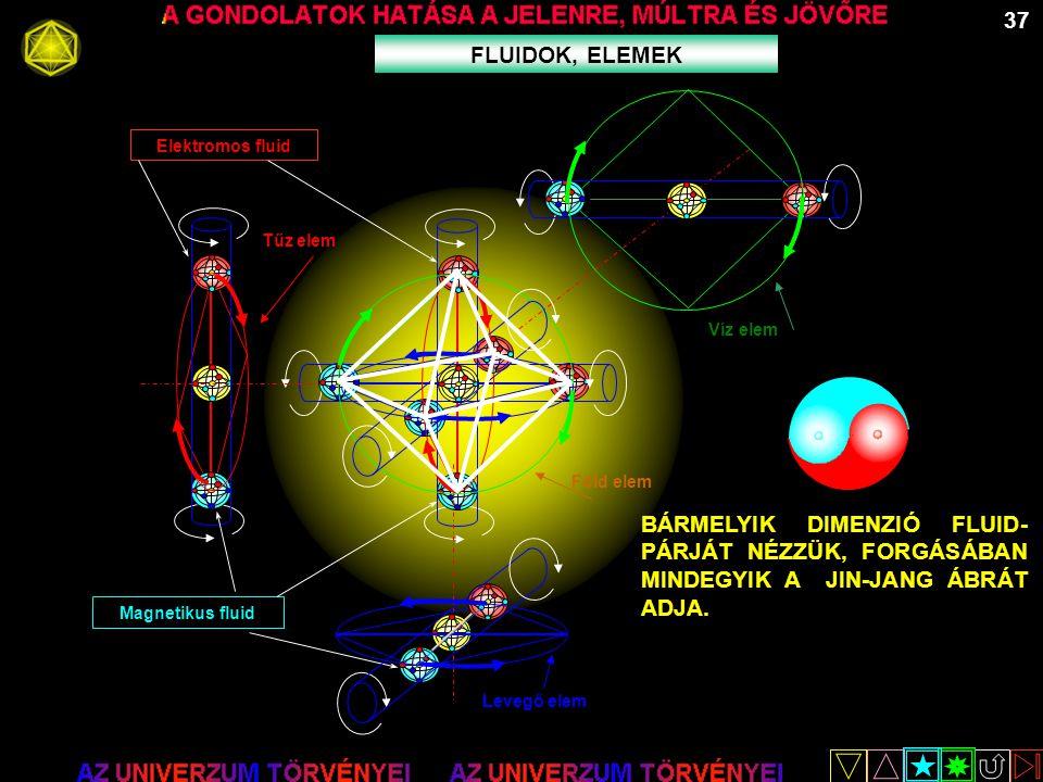 37 FLUIDOK, ELEMEK Föld elem Tűz elem Víz elem Magnetikus fluid Elektromos fluid Levegő elem BÁRMELYIK DIMENZIÓ FLUID- PÁRJÁT NÉZZÜK, FORGÁSÁBAN MINDE