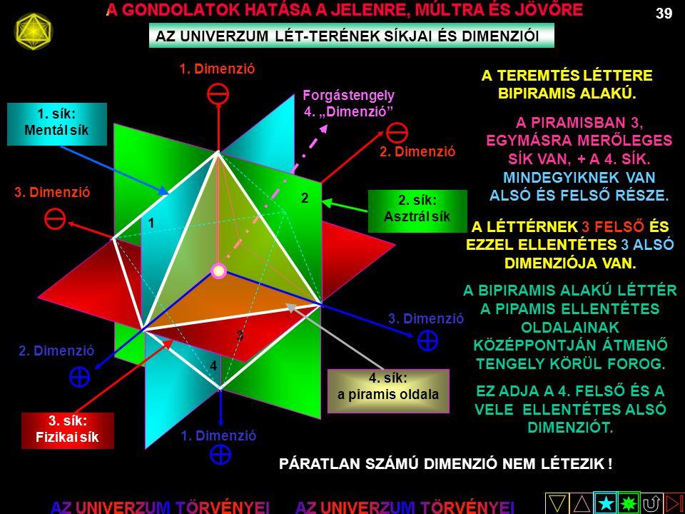 """39 AZ UNIVERZUM LÉT-TERÉNEK SÍKJAI ÉS DIMENZIÓI 3. Dimenzió Forgástengely 4. """"Dimenzió"""" 2. Dimenzió 1. Dimenzió 3. Dimenzió 2. Dimenzió 1. Dimenzió 4."""