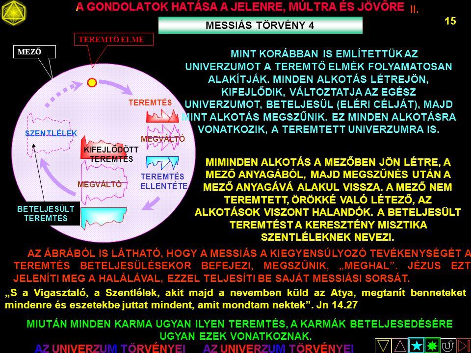 II. 15 MESSIÁS TÖRVÉNY 4 MEZŐTEREMTŐ ELME TEREMTÉS MEGVÁLTÓ TEREMTÉS ELLENTÉTE AZ ÁBRÁBÓL IS LÁTHATÓ, HOGY A MESSIÁS A KIEGYENSÚLYOZÓ TEVÉKENYSÉGÉT A