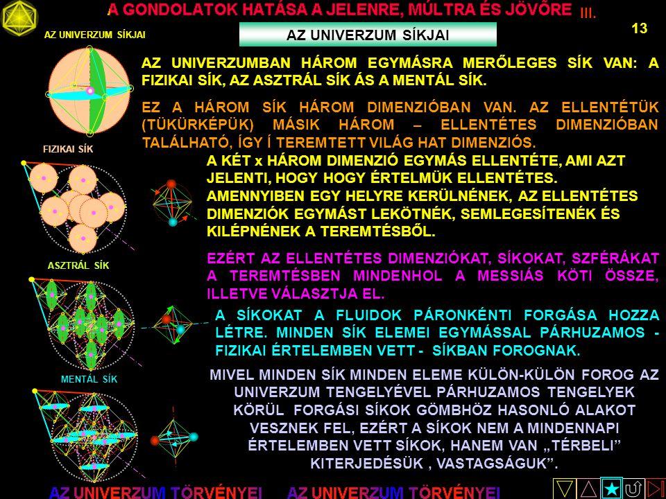 III. 13 AZ UNIVERZUM SÍKJAI FIZIKAI SÍK ASZTRÁL SÍK MENTÁL SÍK AZ UNIVERZUMBAN HÁROM EGYMÁSRA MERŐLEGES SÍK VAN: A FIZIKAI SÍK, AZ ASZTRÁL SÍK ÁS A ME