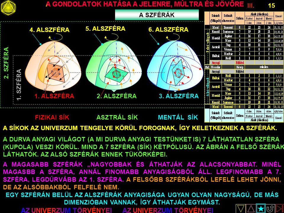 III.15 A SZFÉRÁK FIZIKAI SÍKASZTRÁL SÍKMENTÁL SÍK 4. ALSZFÉRA 5. ALSZFÉRA 6. ALSZFÉRA 2. SZFÉRA 1. ALSZFÉRA2. ALSZFÉRA3. ALSZFÉRA 1. SZFÉRA A SÍKOK AZ