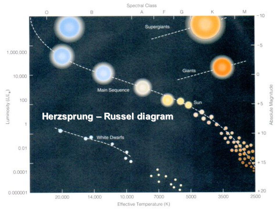 Herzsprung – Russel diagram
