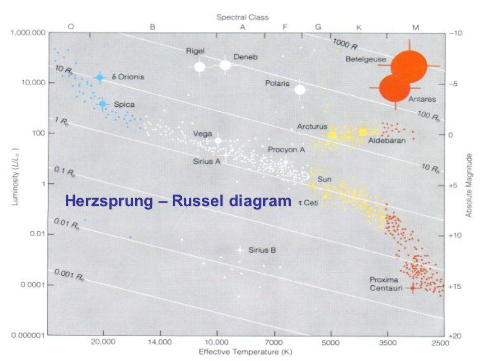 A Napnál nagyobb tömegű csillagok élete (1) A nagy tömegvonzás miatt magasabb hőmérsékleten gyorsabb, hevesebb fúzió, gyorsabb energia kisugárzás történik