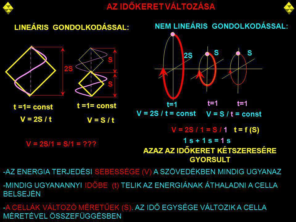 AZ IDŐKERET VÁLTOZÁSA 2S LINEÁRIS GONDOLKODÁSSAL: V = 2S / t -AZ ENERGIA TERJEDÉSI SEBESSÉGE (V) A SZÖVEDÉKBEN MINDIG UGYANAZ -MINDIG UGYANANNYI IDŐBE