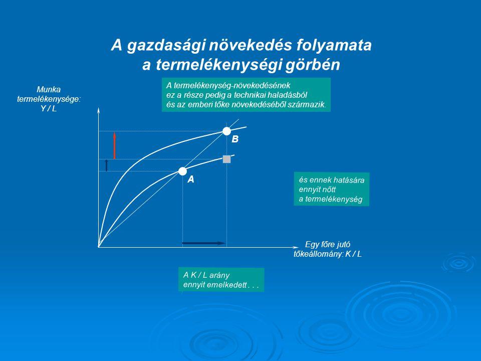 Munka termelékenysége: Y / L Egy főre jutó tőkeállomány: K / L A B A K / L arány ennyit emelkedett... és ennek hatására ennyit nőtt a termelékenység A