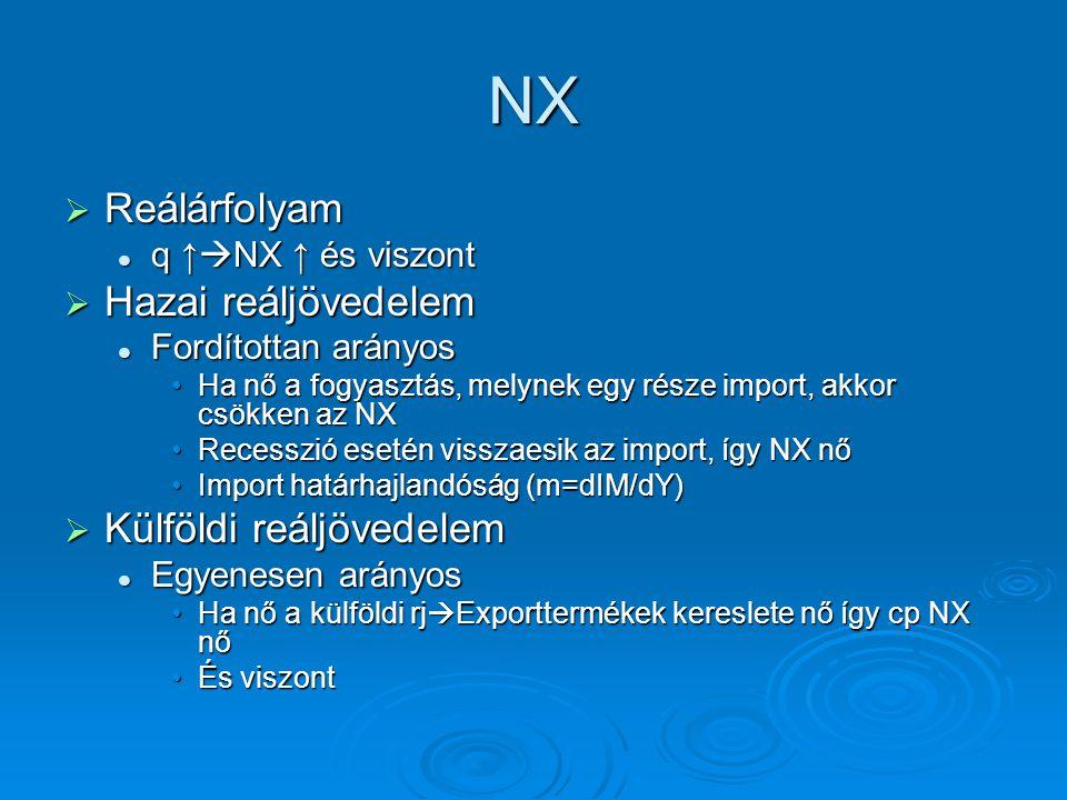 NX  Reálárfolyam q ↑  NX ↑ és viszont q ↑  NX ↑ és viszont  Hazai reáljövedelem Fordítottan arányos Fordítottan arányos Ha nő a fogyasztás, melyne