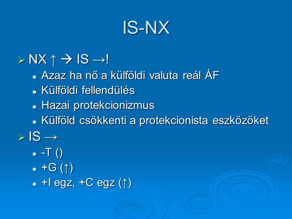 IS-NX  NX ↑  IS →! Azaz ha nő a külföldi valuta reál ÁF Azaz ha nő a külföldi valuta reál ÁF Külföldi fellendülés Külföldi fellendülés Hazai protekc