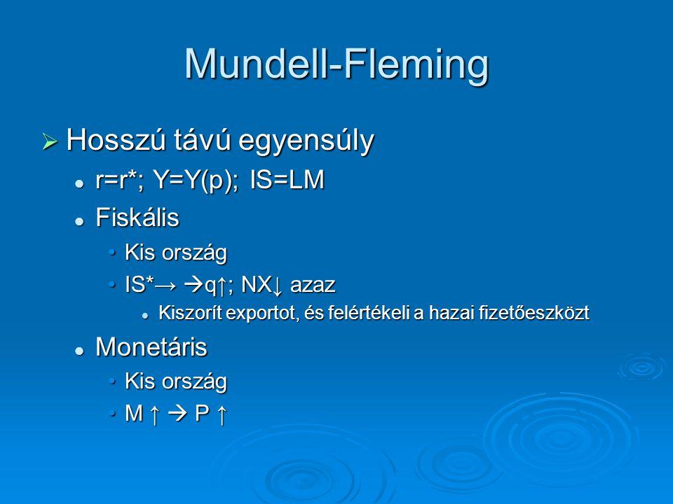 Mundell-Fleming  Hosszú távú egyensúly r=r*; Y=Y(p); IS=LM r=r*; Y=Y(p); IS=LM Fiskális Fiskális Kis országKis ország IS*→  q↑; NX↓ azazIS*→  q↑; N