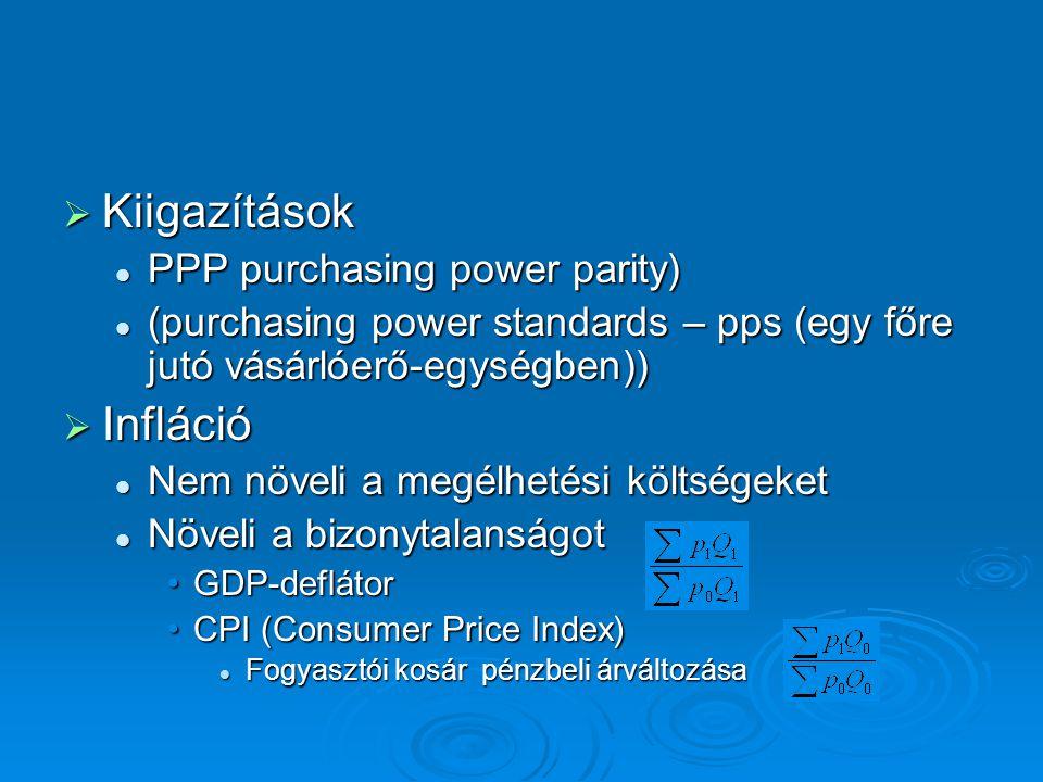  Kiigazítások PPP purchasing power parity) PPP purchasing power parity) (purchasing power standards – pps (egy főre jutó vásárlóerő-egységben)) (purchasing power standards – pps (egy főre jutó vásárlóerő-egységben))  Infláció Nem növeli a megélhetési költségeket Nem növeli a megélhetési költségeket Növeli a bizonytalanságot Növeli a bizonytalanságot GDP-deflátorGDP-deflátor CPI (Consumer Price Index)CPI (Consumer Price Index) Fogyasztói kosár pénzbeli árváltozása Fogyasztói kosár pénzbeli árváltozása