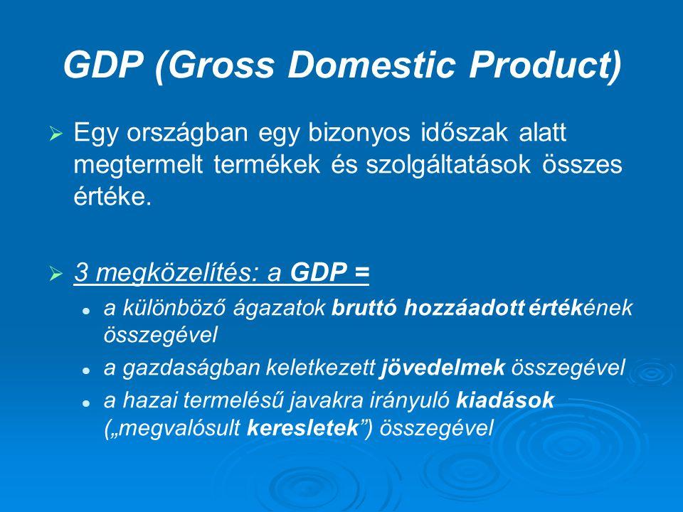 GDP (Gross Domestic Product)   Egy országban egy bizonyos időszak alatt megtermelt termékek és szolgáltatások összes értéke.