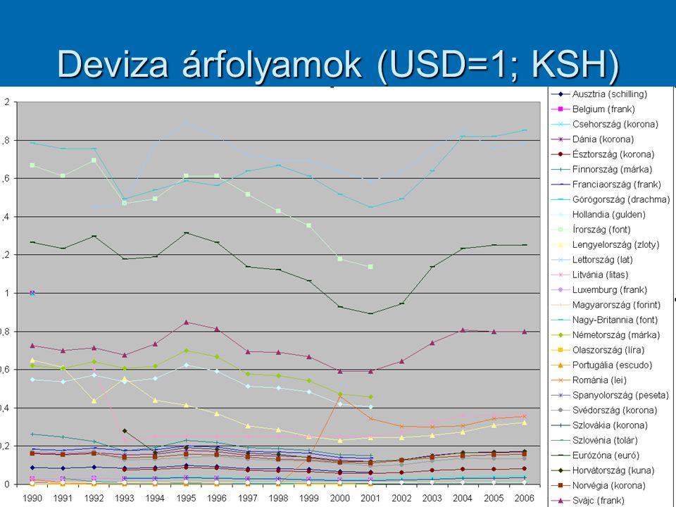Deviza árfolyamok (USD=1; KSH)