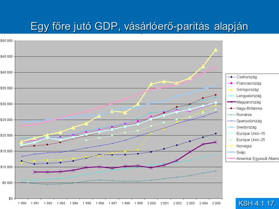Egy főre jutó GDP, vásárlóerő-paritás alapján KSH 4.1.17.