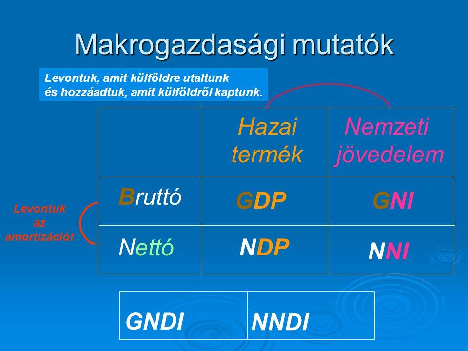 Bruttó Nettó Hazai termék Nemzeti jövedelem NDP GDP NNI GNI Levontuk, amit külföldre utaltunk és hozzáadtuk, amit külföldről kaptunk.