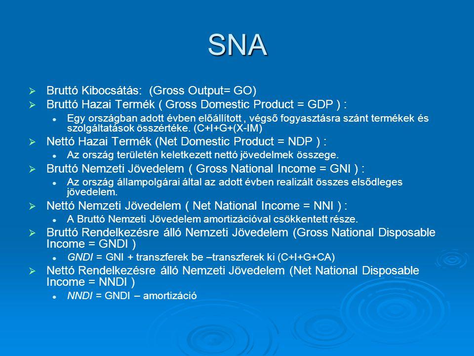 SNA   Bruttó Kibocsátás: (Gross Output= GO)   Bruttó Hazai Termék ( Gross Domestic Product = GDP ) : Egy országban adott évben előállított, végső fogyasztásra szánt termékek és szolgáltatások összértéke.