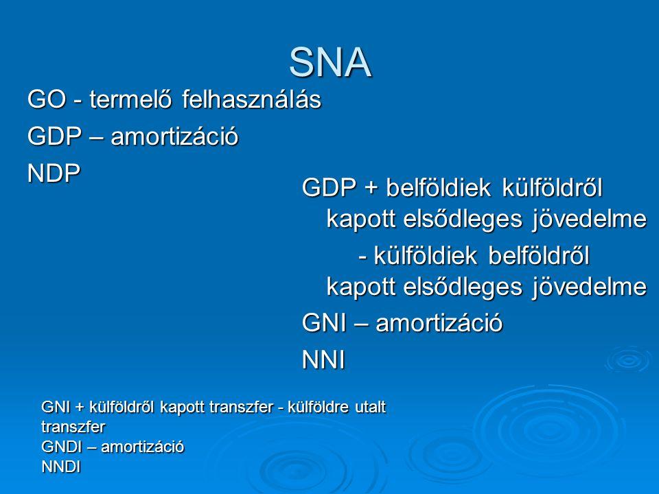 SNA GDP + belföldiek külföldről kapott elsődleges jövedelme - külföldiek belföldről kapott elsődleges jövedelme - külföldiek belföldről kapott elsődleges jövedelme GNI – amortizáció NNI GO - termelő felhasználás GDP – amortizáció NDP GNI + külföldről kapott transzfer - külföldre utalt transzfer GNDI – amortizáció NNDI