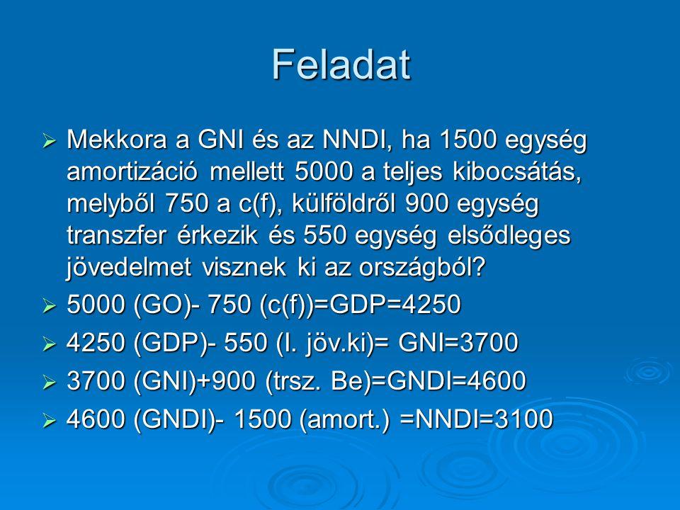 Feladat  Mekkora a GNI és az NNDI, ha 1500 egység amortizáció mellett 5000 a teljes kibocsátás, melyből 750 a c(f), külföldről 900 egység transzfer érkezik és 550 egység elsődleges jövedelmet visznek ki az országból.