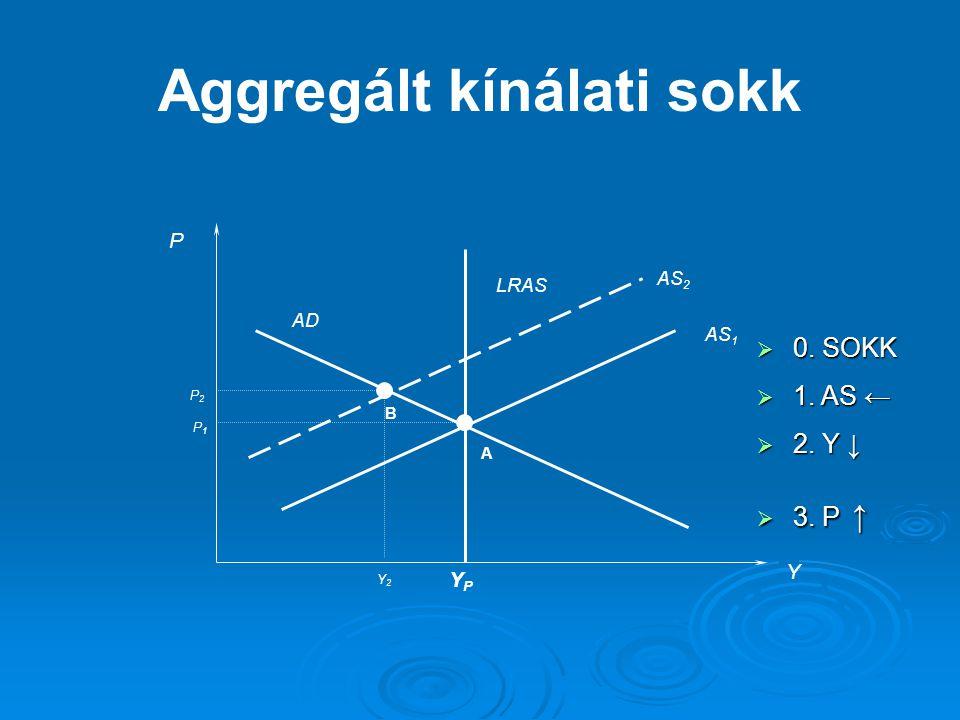 P Y LRAS AS 1 AD YPYP AS 2 A B P1P1 P2P2 Y2Y2 Aggregált kínálati sokk  0. SOKK  1. AS ←  2. Y ↓  3. P ↑