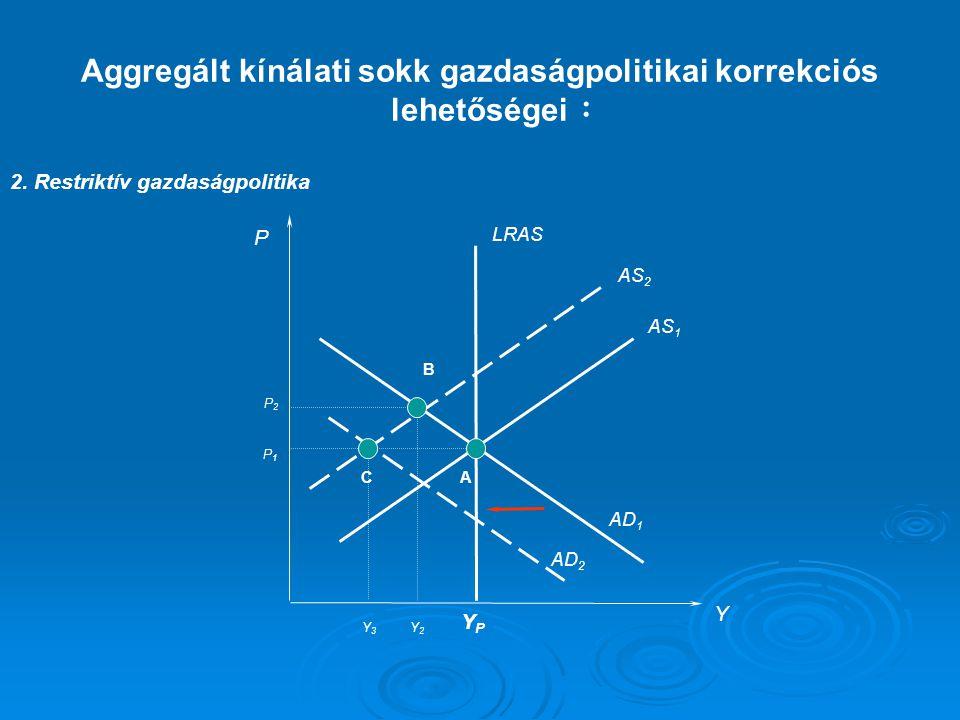 : 2. Restriktív gazdaságpolitika P Y LRAS AS 1 AD 1 YPYP AS 2 AD 2 A B C P1P1 P2P2 Y2Y2 Y3Y3 Aggregált kínálati sokk gazdaságpolitikai korrekciós lehe
