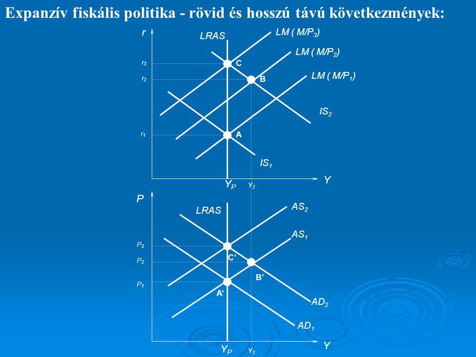 Expanzív fiskális politika - rövid és hosszú távú következmények: Y YPYP Y2Y2 r P Y IS 1 LM ( M/P 1 ) LRAS AS 1 AD 1 YPYP IS 2 LM ( M/P 2 ) LM ( M/P 3