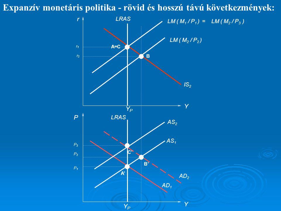 Expanzív monetáris politika - rövid és hosszú távú következmények: r P Y Y LM ( M 2 / P 2 ) LRAS AS 1 AD 1 YPYP YPYP AD 2 IS 2 AS 2 A' B' C' A=C B LM