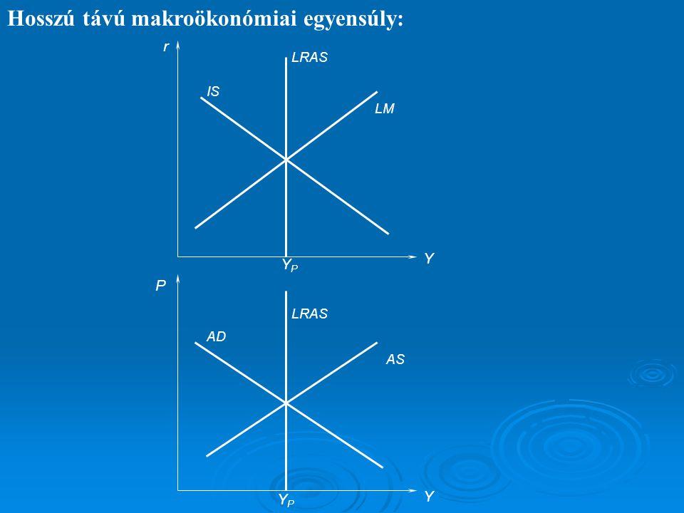 Hosszú távú makroökonómiai egyensúly: P Y LRAS AS AD YPYP r Y IS LM LRAS YPYP