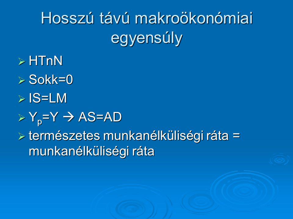 Hosszú távú makroökonómiai egyensúly  HTnN  Sokk=0  IS=LM  Y p =Y  AS=AD  természetes munkanélküliségi ráta = munkanélküliségi ráta