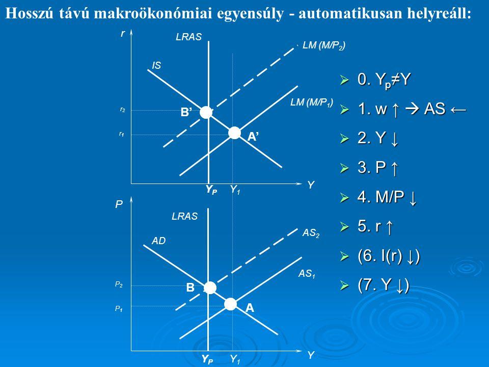 r Y IS LM (M/P 1 ) LRAS P Y AS 1 AD YPYP YPYP Hosszú távú makroökonómiai egyensúly - automatikusan helyreáll: Y1Y1 Y1Y1 AS 2 LM (M/P 2 ) A' A B B' P1P
