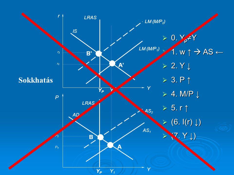 r Y IS LM (M/P 1 ) LRAS P Y AS 1 AD YPYP YPYP Sokkhatás Y1Y1 Y1Y1 AS 2 LM (M/P 2 ) A' A B B' P1P1 P2P2 r2r2 r1r1  0. Y p ≠Y  1. w ↑  AS ←  2. Y ↓