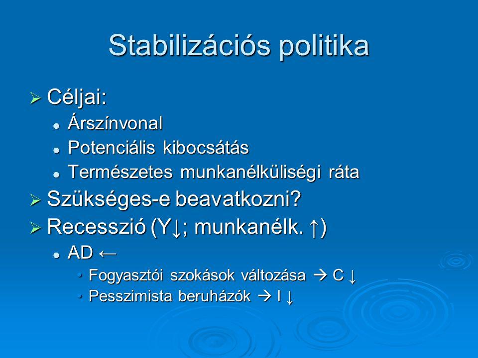 Stabilizációs politika  Céljai: Árszínvonal Árszínvonal Potenciális kibocsátás Potenciális kibocsátás Természetes munkanélküliségi ráta Természetes m