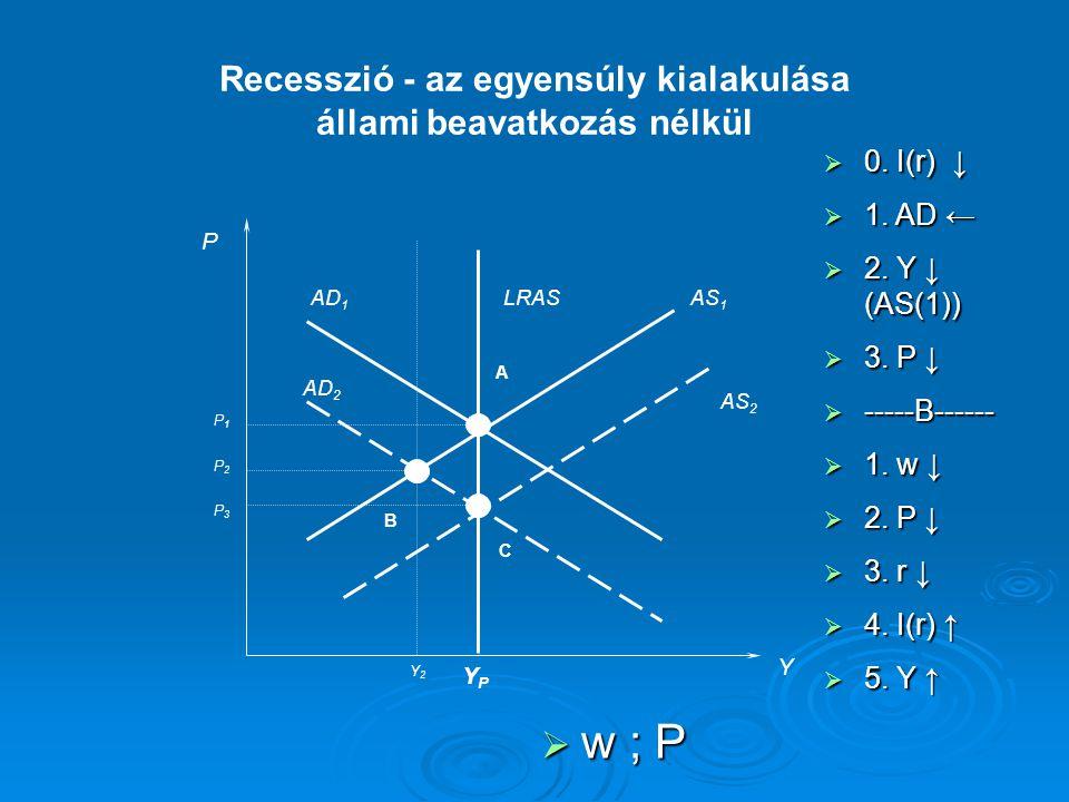 P Y LRASAS 1 AD 1 YPYP AD 2 AS 2 A B C P1P1 P2P2 P3P3 Y2Y2 Recesszió - az egyensúly kialakulása állami beavatkozás nélkül  0. I(r) ↓  1. AD ←  2. Y