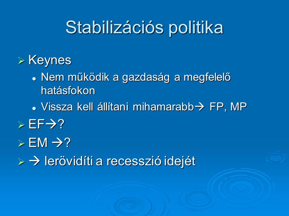 Stabilizációs politika  Keynes Nem működik a gazdaság a megfelelő hatásfokon Nem működik a gazdaság a megfelelő hatásfokon Vissza kell állítani miham