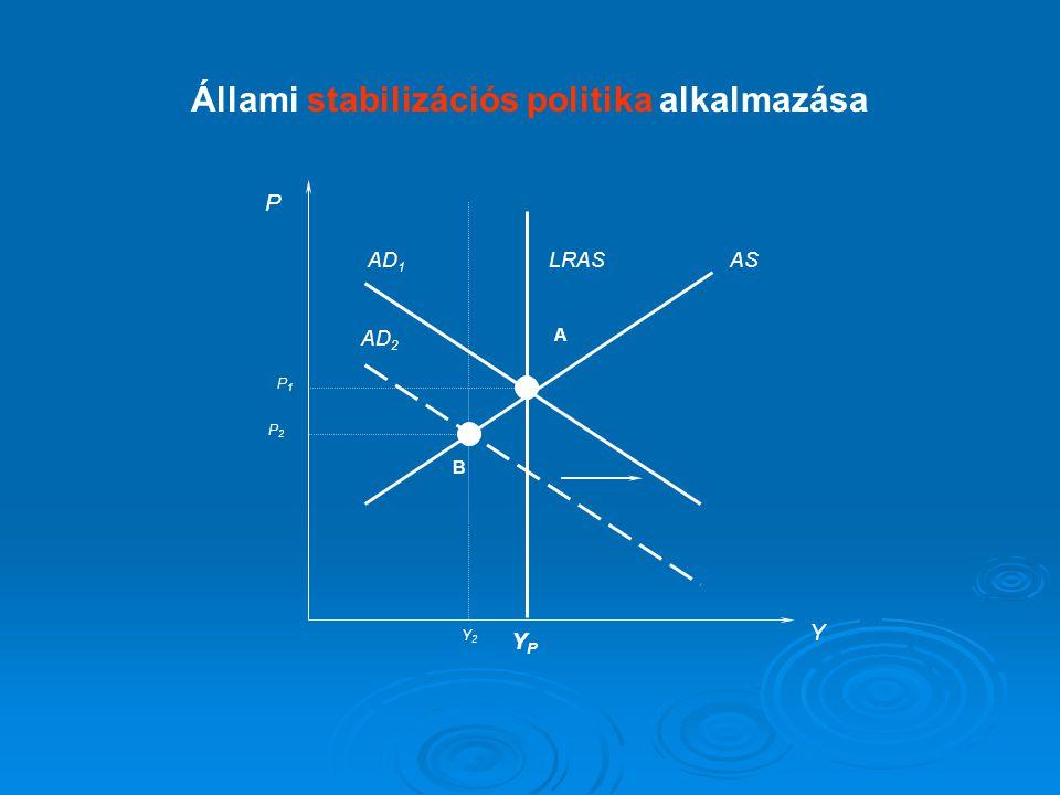 P Y LRASASAD 1 YPYP AD 2 A B P1P1 P2P2 Y2Y2 Állami stabilizációs politika alkalmazása