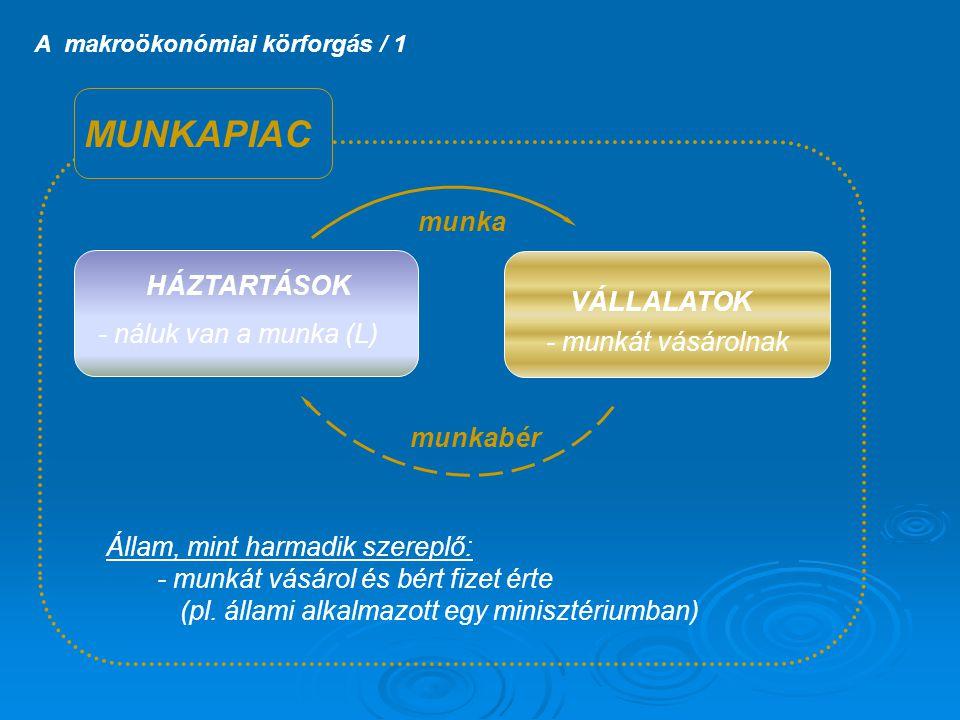A makroökonómiai körforgás / 1 HÁZTARTÁSOK - náluk van a munka (L) VÁLLALATOK - munkát vásárolnak munka munkabér MUNKAPIAC Állam, mint harmadik szerep