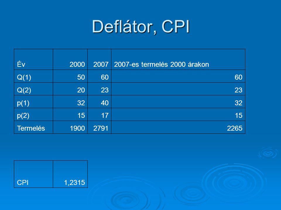Deflátor, CPI Év200020072007-es termelés 2000 árakon Q(1)5060 Q(2)2023 p(1)324032 p(2)151715 Termelés190027912265 CPI1,2315