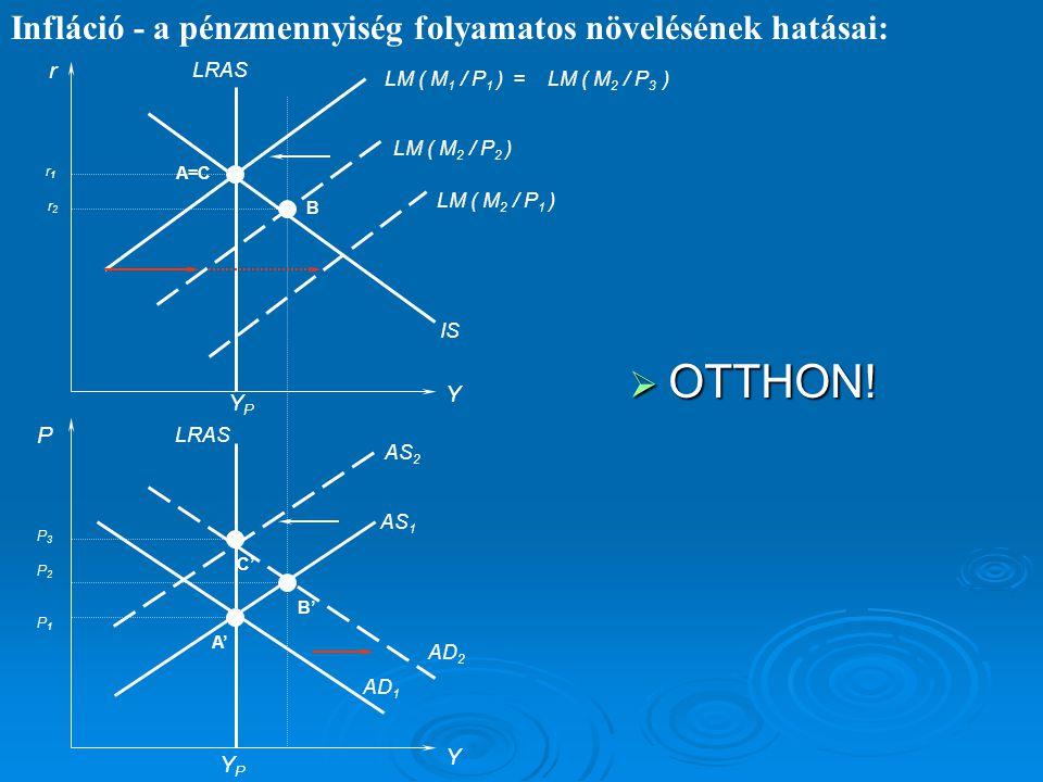 Infláció - a pénzmennyiség folyamatos növelésének hatásai: r P Y Y IS LM ( M 2 / P 2 ) LRAS AS 1 AD 1 YPYP YPYP AD 2 AS 2 A' B' C' A=C B LM ( M 1 / P