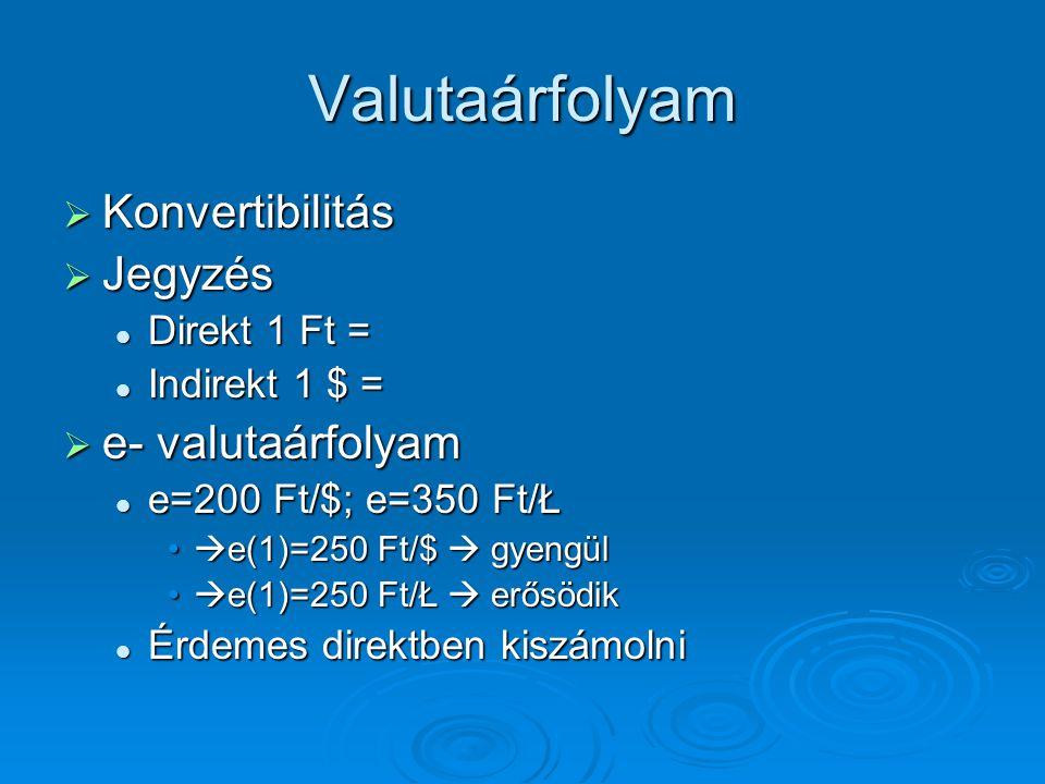 Valutaárfolyam  Konvertibilitás  Jegyzés Direkt 1 Ft = Direkt 1 Ft = Indirekt 1 $ = Indirekt 1 $ =  e- valutaárfolyam e=200 Ft/$; e=350 Ft/Ł e=200
