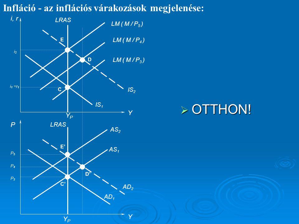 Infláció - az inflációs várakozások megjelenése: i, r P Y Y IS 1 LM ( M / P 4 ) LRAS AS 1 AD 1 YPYP YPYP AD 2 IS 2 AS 2 D' C' C D LM ( M / P 5 ) P3P3