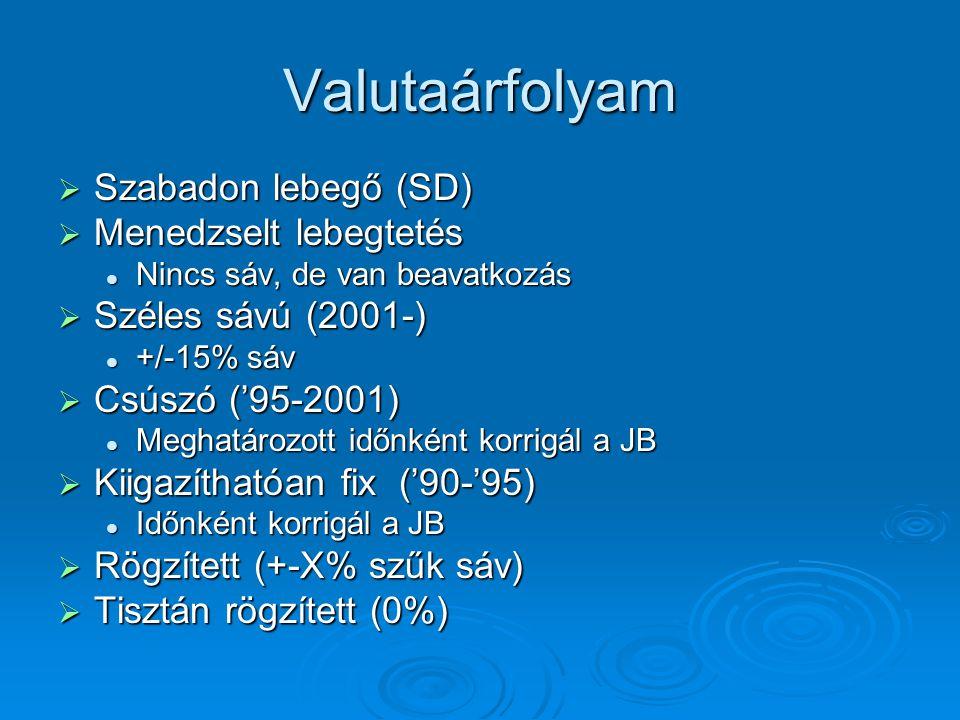 Valutaárfolyam  Szabadon lebegő (SD)  Menedzselt lebegtetés Nincs sáv, de van beavatkozás Nincs sáv, de van beavatkozás  Széles sávú (2001-) +/-15%