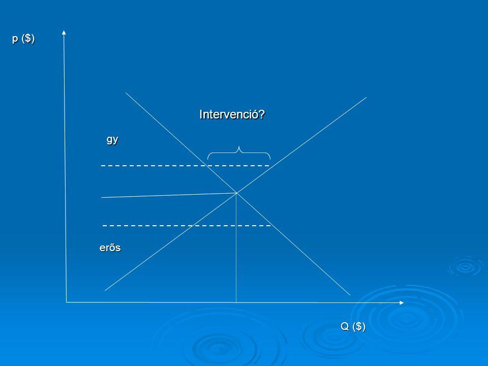 gyerős Q ($) p ($) Intervenció?
