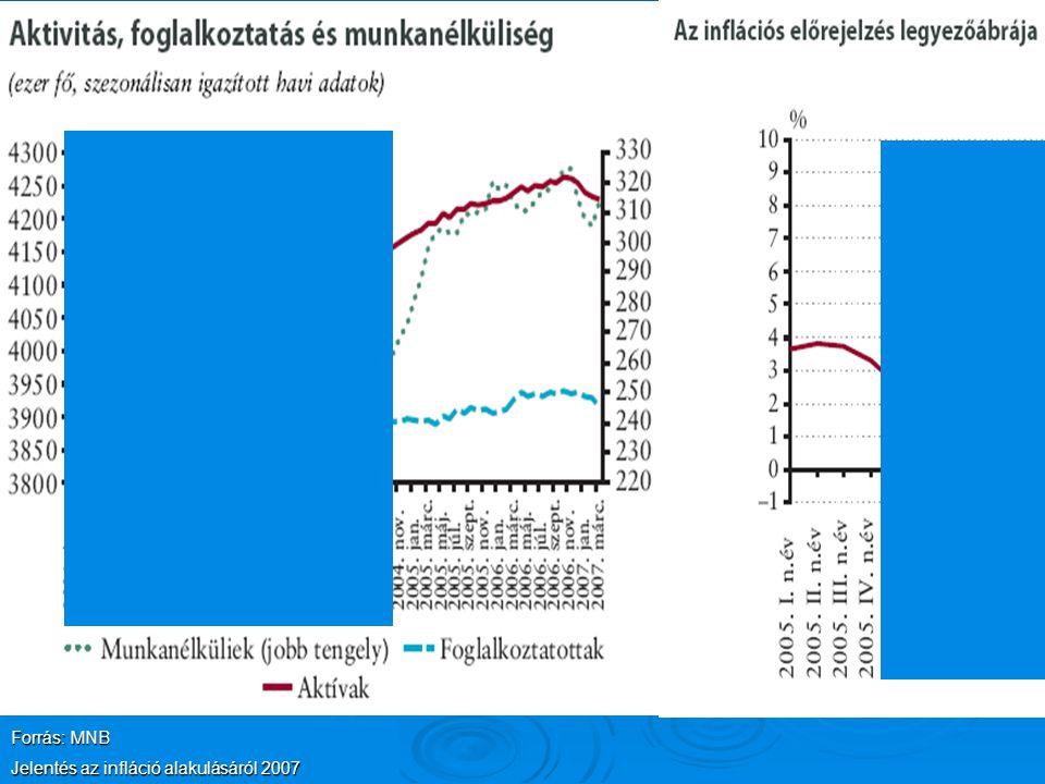 Forrás: MNB Jelentés az infláció alakulásáról 2007
