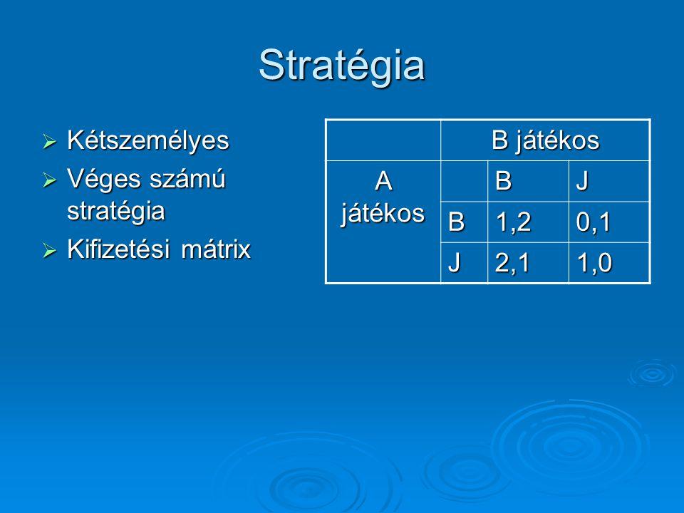 Stratégia  Kétszemélyes  Véges számú stratégia  Kifizetési mátrix B játékos A játékos BJ B1,20,1 J2,11,0
