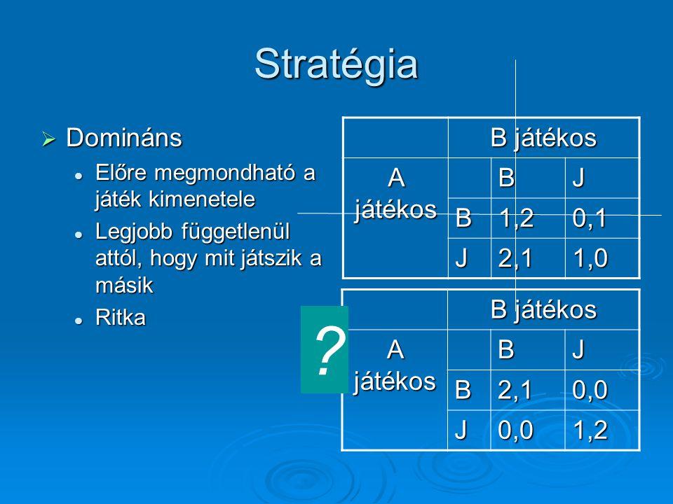 Stratégia  Domináns Előre megmondható a játék kimenetele Előre megmondható a játék kimenetele Legjobb függetlenül attól, hogy mit játszik a másik Leg