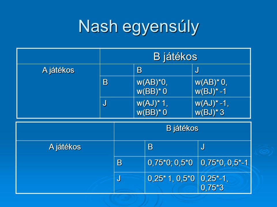 Nash egyensúly B játékos A játékos BJ B w(AB)*0, w(BB)* 0 w(AB)* 0, w(BJ)* -1 J w(AJ)* 1, w(BB)* 0 w(AJ)* -1, w(BJ)* 3 B játékos A játékos BJ B 0,75*0